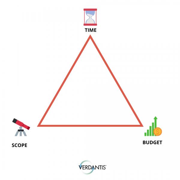 project management triple constraints